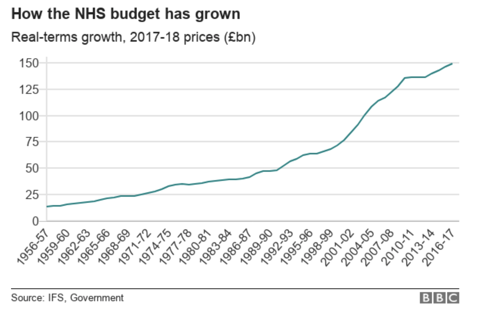 How the NHS budget has grown